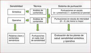 Ruta y sistema de análisis de sensibilidad. (Fuente: elaboración propia).
