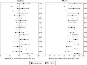 Predicción de la relación entre el riesgo de mortalidad por causas externas y categorías de necesidades básicas insatisfechas según año. Razón de mortalidad estandarizada comparando el riesgo en el primer y en el último quintil del porcentaje de necesidades básicas insatisfechas. Antioquia, 2000-2010.