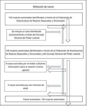 Descripción del proceso de selección de los casos.
