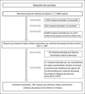 Descripción del proceso de selección de los controles.