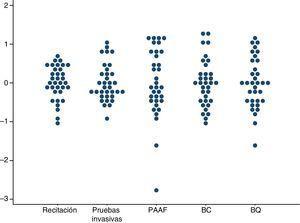 Variaciones en las tasas de realización de pruebas de confirmación diagnóstica por unidades de cribado de cáncer de mama. Años 2002-2011. Se representan las tasas en escala logarítmica centrada en el 0. Cada punto representa una unidad de cribado. BC: biopsia cerrada; BQ: biopsia quirúrgica; PAAF: punción-aspiración con aguja fina.