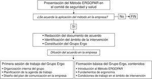 Primera fase del Método ERGOPAR (ergonomía participativa) en una empresa con comité de seguridad y salud: preparación para la intervención.
