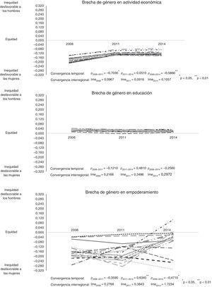 Evolución de la equidad de género en la actividad económica, la educación y el empoderamiento en las comunidades autónomas en 2006-2011-2014. Valores de la brecha de género. Convergencias interregional y temporal.