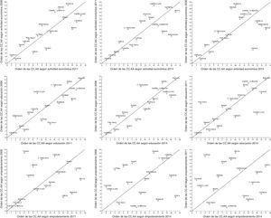 Ordenación de las comunidades autónomas según las dimensiones del índice de equidad de género modificado. Años 2006-2011, 2011-2014 y 2006-2014.