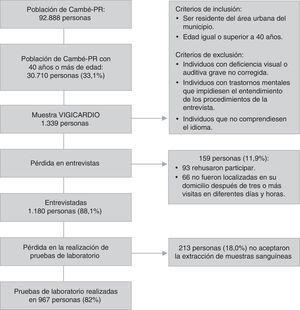 Representación del proceso de muestreo. Estudio VIGICARDIO, Cambé-PR, 2011.