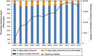 Porcentaje de boletines notificados en SINAC (Sistema de Información Nacional de Aguas de Consumo) según la calificación de la aptitud del agua para el consumo humano (agua apta para el consumo, agua apta pero con no conformidad y agua no apta). Se incluye también el número total de boletines notificados en SINAC (eje secundario). Cataluña, 2003-2014. Fuente: Elaboración propia a partir de los datos extraídos del programa SINAC. Se incluyen los boletines notificados por los gestores y por la administración sanitaria en las infraestructuras de potabilización y en la red de distribución (no se incluyen los boletines relativos a las instalaciones interiores).