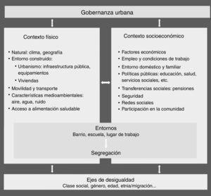 Determinantes de la salud y de las desigualdades en salud en el ámbito urbano. Adaptada y modificada del marco conceptual propuesto por Borrell et al.3 para incluir los ejes de desigualdad de orientación sexual y diversidad funcional (discapacidad).