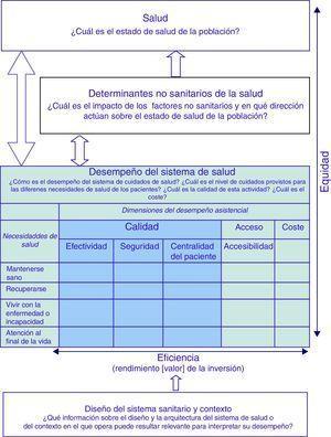 Marco conceptual para la evaluación del desempeño de los sistemas sanitarios. OCDE (2003).