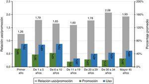 Porcentajes promedio y razón entre promoción de servicios preventivos por parte de Entidades Promotoras de Salud y uso por parte de encuestados. Jamundí, Colombia, 2015.