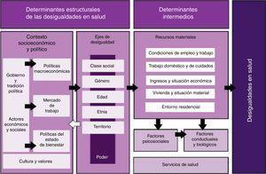 Marco conceptual de los determinantes de las desigualdades sociales en salud. Comisión para Reducir las Desigualdades en Salud en España, 2010.