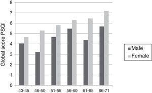 Mean PSQI score by age group and sex.