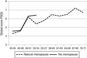 Sleep quality (mean PSQI score) and menopausal status.