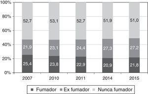 Prevalencia del consumo de tabaco en la población mayor de 15 años. Galicia, 2007-2015.