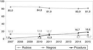 Evolución del porcentaje de fumadores que consumen cigarrillos rubios, negros o tabaco de liar. Galicia, 2007-2015.