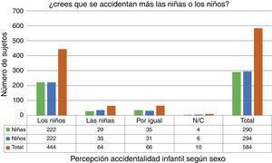 Percepción de la accidentalidad en escolares de 8-9 años de edad. Navarra, curso 2012-13.