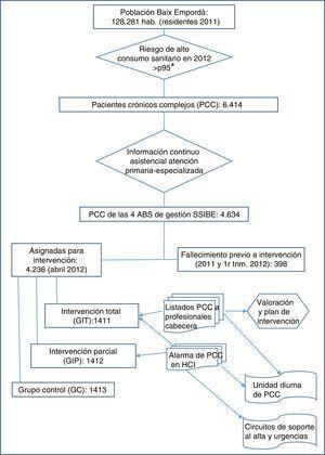 Esquema general del estudio. ABS: Área Básica de Salud. SSIBE: Serveis de Salut Integrats Baix Empordà. a Riesgo calculado mediante modelo predictivo basado en morbilidad y utilización previa22.