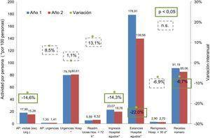 Variación interanual de actividad en el grupo control (pacientes crónicos complejos ocultos). Año 1: abril 2012-marzo 2013. Año 2: abril 203-marzo 2014. p: t de Student. AP: atención primaria. Urg.: urgencias. Hosp: hospital. Readm.: readmisiones.
