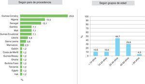Distribución de los casos sospechosos de EVE. Cataluña, septiembre 2014-septiembre 2015.