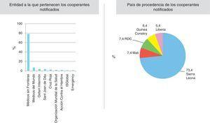 Vigilancia y seguimiento de los cooperantes. Cataluña, septiembre 2014-septiembre 2015.
