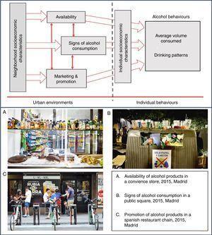 Urban determinants of alcohol behaviour. Photographs: Victor G. Carreño.
