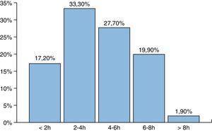 Distribución de casos de exposición percutánea sobre el total de accidentes declarados según el número de horas trabajadas en el momento del suceso.