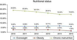 Prevalence of overweight, obesity and chronic malnutrition in children under 5 years, Peru 2010-2015.