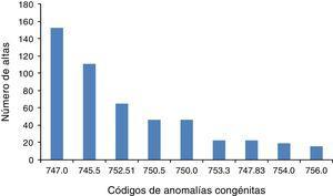 Número de altas distribuidas según códigos a cinco dígitos de anomalías congénitas. Casos falsos positivos.
