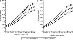 Birthweight by gestational age 10th, 50th and 90th percentiles for males (a) and females (b) by vaginal delivery to primiparous (solid lines) and multiparous mothers (dotted lines). (Data from Spanish Birth Statistics Bulletin, single live births, Spanish mothers, 2010-2014).