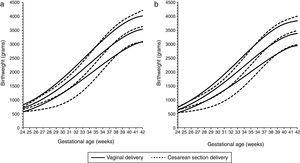 Birthweight by gestational age 10th, 50th and 90th percentiles for males (a) and females (b) to primiparous mothers by vaginal delivery (solid lines) and Cesarean section delivery (dotted lines). (Data from Spanish Birth Statistics Bulletin, single live births, Spanish mothers, 2010-2014).