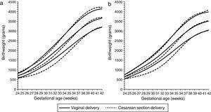 Birthweight by gestational age 10th, 50th and 90th percentiles for males (a) and females (b) to multiparous mothers by vaginal delivery (solid lines) and Cesarean section delivery (dotted lines). (Data from Spanish Birth Statistics Bulletin, single live births, Spanish mothers, 2010-2014).