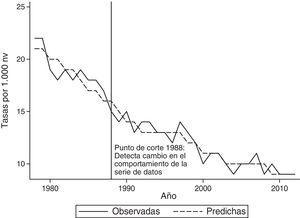 Tasa de mortalidad en menores de 5 años. Tasas observadas, predichas y punto de corte detectado con MARS. Costa Rica, 1978-2008.
