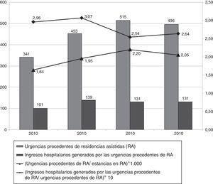 Urgencias hospitalarias procedentes de residencias geriátricas del Baix Empordà y hospitalizaciones generadas. Años 2010-2013.
