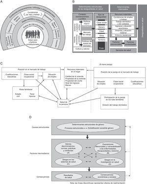 Principales modelos conceptuales de los DSS. Fuente: Borrell y Malmusi, 20107. A) Determinantes de la salud de Dalghren y Whitehead (1991)24. B) Determinantes sociales de las desigualdades en salud de la Comisión para Reducir las Desigualdades en Salud en España (2010)25. C) Factores que influyen en la salud de la mujer, según Arber (1997)26. D) Rol del género como determinante social de la salud, Comisión de Determinantes Sociales de la Salud de la Organización Mundial de la Salud (Sen y Östlin, 2007)27.
