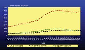 Tendencia de la tasa de morbilidad hospitalaria de las enfermedades del sistema circulatorio, enfermedad isquémica del corazón y enfermedad cerebrovascular en ambos sexos. España, 1977-2014. Fuente: Actualización del Informe SEA 2007.