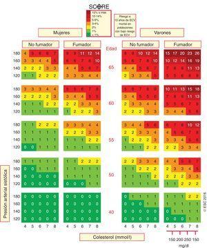 Tabla SCORE: riesgo a 10 años de enfermedad cardiovascular mortal basado en los siguientes factores de riesgo: edad, sexo, presión arterial sistólica y colesterol total. ECV: enfermedad cardiovascular; SCORE: Systematic Coronary Risk Estimation.