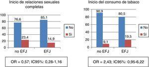 Proporción de participantes que iniciaron las relaciones sexuales completas y el consumo de tabaco entre el pretest y el postest, en función de la pertenencia o no del centro a la Estrategia Forma Joven (EFJ). IC95%: intervalo de confianza del 95%; OR: odds ratio.
