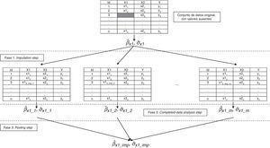 Esquema del proceso de imputación múltiple para una variable X1, con dos covariables sin valores ausentes (X2 e Y).