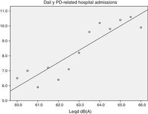Scatter plot with linear fit between daily PD-hospital admissions and daily diurnal noise levels (Leqd). O: observed&#59;− linear fit.