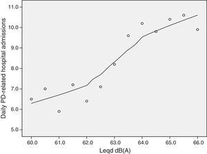 Scatter plot between daily Parkinson disease hospital admissions and daily diurnal noise levels (Leqd) with lowess fit (70%).
