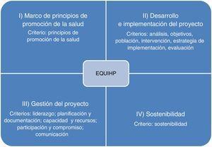 Apartados y criterios de EQUIPH a considerar en un proyecto de promoción de la salud.