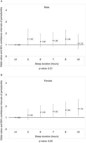 A) The prevalence odds ratio of periodontitis in men according to sleep duration after adjusting for the covariates (p=0.21). B) The prevalence odds ratio of periodontitis in women according to sleep duration after adjusting for the covariates (p=0.02).