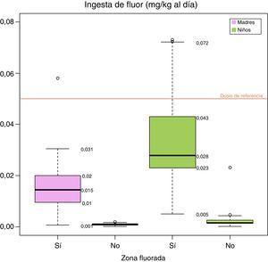 Ingesta de flúor en mujeres embarazadas y niños/as de 4 años según lugar de residencia en zona fluorada o no fluorada. Se representa mediante una línea roja la dosis de ingesta de referencia (0,05mg/kg al día).