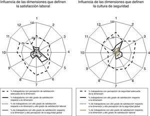 Influencia del grado de satisfacción respecto a cada una de las dimensiones consideradas sobre la alta percepción de satisfacción laboral y de seguridad del paciente. Dimensiones que definen la satisfacción laboral: 1) Condiciones de trabajo; 2) Formación; 3) Promoción y desarrollo; 4) Reconocimiento; 5) Definición del puesto de trabajo; 6) Relación con el mando; 7) Participación; 8) Gestión del cambio; 9) Ambiente de trabajo; 10) Comunicación; 11) Conocimiento de objetivos; 12) Percepción de la dirección. Dimensiones que definen la cultura de seguridad del paciente: 1) Notificación de eventos adversos; 2) Percepción global de seguridad; 3) Acciones de la supervisión que favorecen la seguridad del paciente; 4) Aprendizaje organizativo; 5) Trabajo en equipo en la unidad; 6) Franqueza en la comunicación; 7) Feedback y comunicación sobre errores; 8) Respuesta no punitiva a los errores; 9) Dotación de personal; 10) Apoyo de la dirección a la seguridad del paciente; 11) Trabajo en equipo entre unidades; 12) Problemas en cambios de turno y transiciones entre servicios.