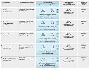 Resumen de hallazgos: pacientes bien controlados con warfarina14. En el siguiente enlace se encuentra disponible una versión interactiva de esta tabla: ht***tps://isof.epistemonikos.org/#/finding/598c364de3089d05d0de0205.