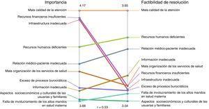 Correlación de los conjuntos conceptuales basados en el conocimiento tácito según importancia y factibilidad de resolución (México, 2014). Los números corresponden a los valores máximos (arriba) y mínimos (abajo) de los promedios de calificación para cada aspecto: importancia y factibilidad de resolución.