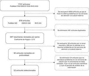 Proceso de selección de artículos publicados en México y América Latina (1990-2014) para la revisión del conocimiento explícito.