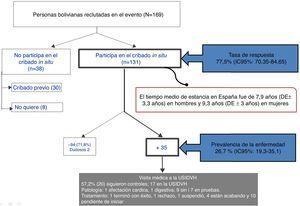 Algoritmo de los resultados de la acción comunitaria del cribado in situ de la enfermedad de Chagas en el evento cultural del día 3 de agosto de 2014.