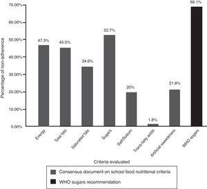 Percentage of non-adherence to the Consensus Document on School Food nutritional criteria in food and drinks products offered in vending machines at secondary schools in the Madrid Autonomous Community, 2014-2015.