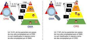 Comparación entre estratificadores de los pacientes clasificados en el 0,5% más complejo.