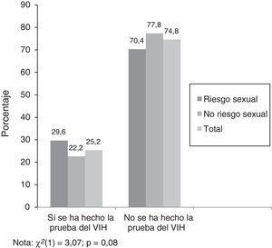 Porcentajes de jóvenes que se han hecho la prueba del VIH alguna vez o no, en función de si se han expuesto o no a riesgo sexual vaginal y en total (χ2 [1] = 3,07; p = 0,08).